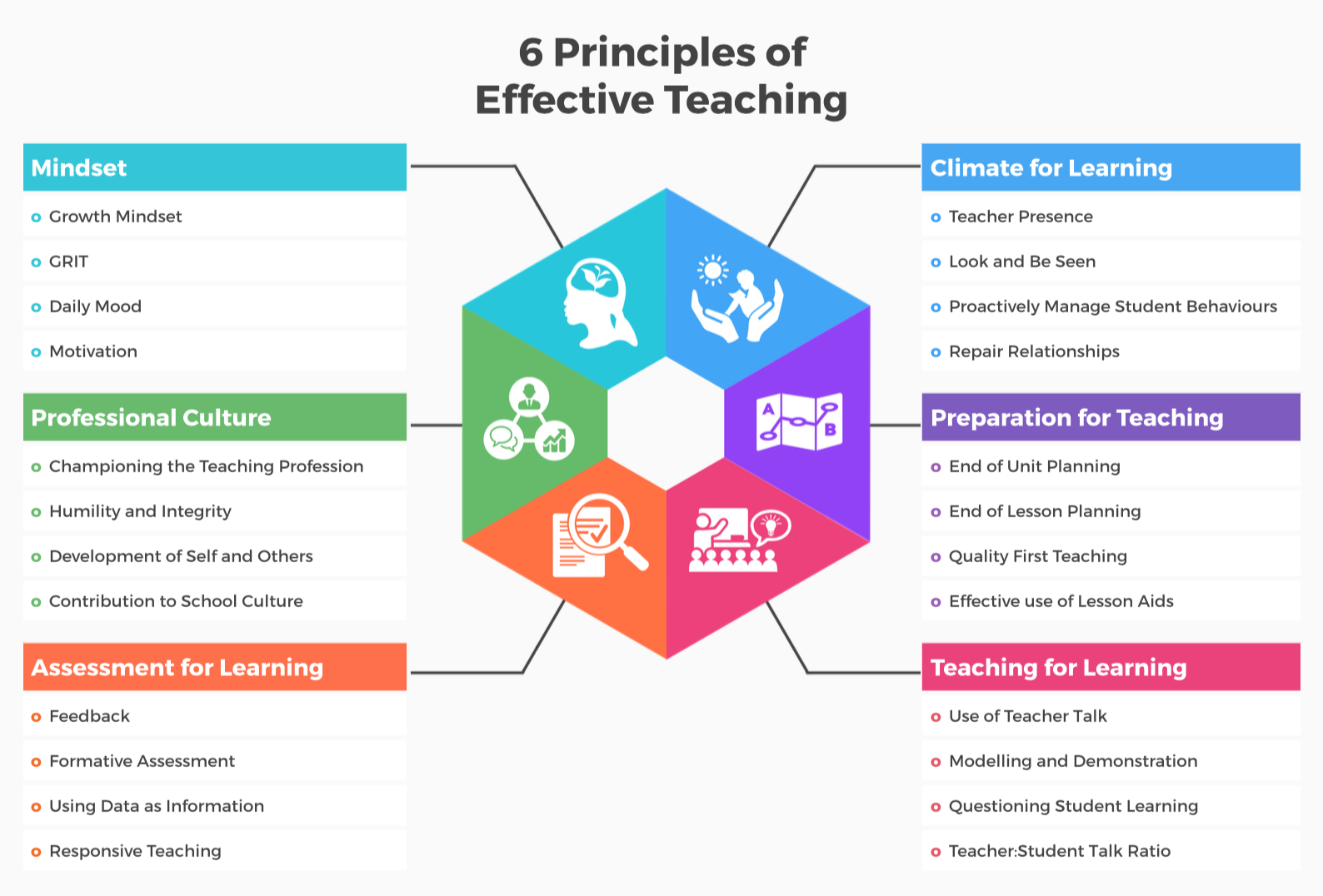 principle for effective learning